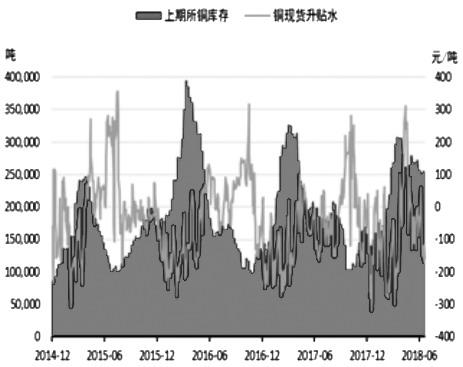 """受美联储加息影响以及国内春节假期因素,第一季度上期所主力合约铜价下跌幅度达9.8%。第二季度4—5月铜价步入缓慢上涨通道。进入6月,铜价更是上演了""""过山车""""行情,第一周国内铜主力合约涨幅高达4.47%,但随后铜价开启下跌模式,6月剩下三周交易时间铜价累计下跌5.61%,可谓急涨急跌。随着铜精矿与电解铜供应趋向宽松,铜需求并未出现明显增量,预计铜价下半年走势将振荡偏空。"""