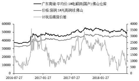 铜价 中期配置机会来临