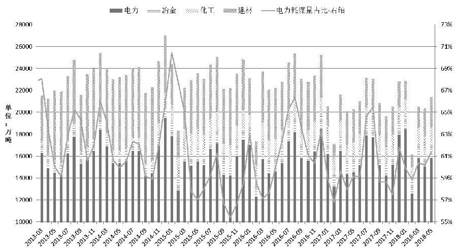 图为动力煤分行业月度消费量