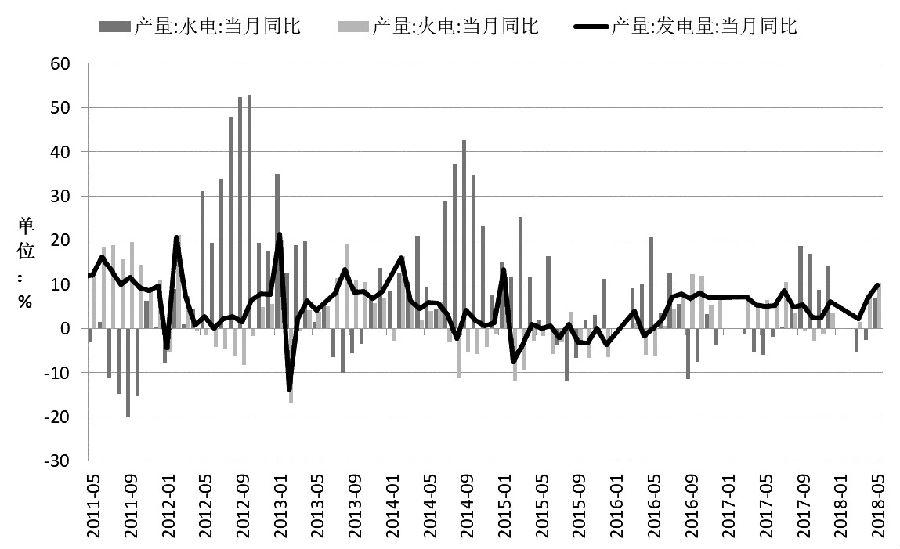 图为分类型发电量当月同比增速