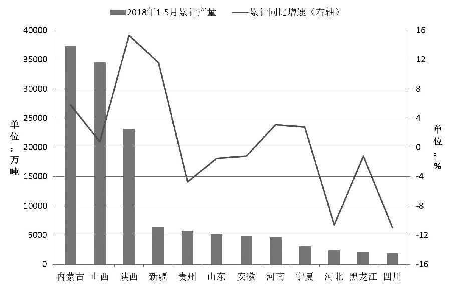 图为截至5月份国内产煤大省的累计原煤产量及同比增速
