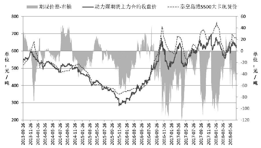 图为动力煤期货合约与市场煤的价格对比
