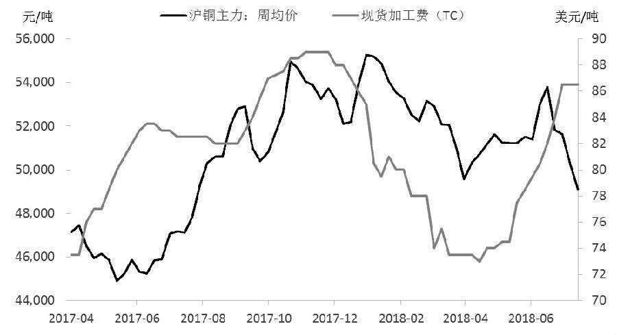 图为沪铜主力周均价与现货铜精矿加工费(TC)