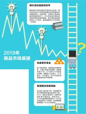 私募展望今年商品市场:机会要好于前两年